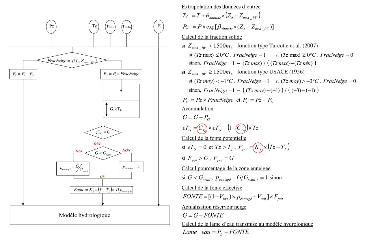 Structure et équations d'une bande d'altitude de Cemaneige. (Coron, 2013;Valéry, 2010)